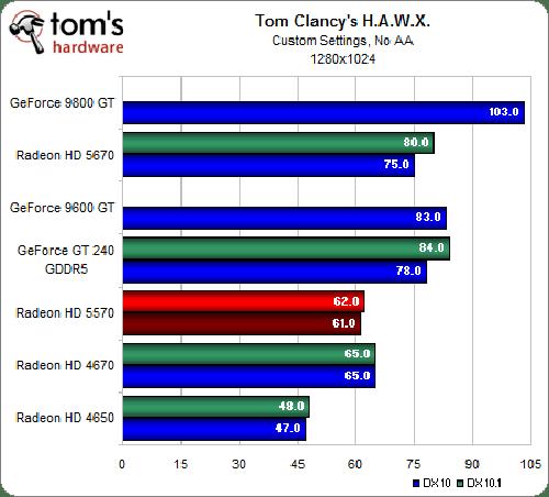 ATI Radeon HD 5570 Review and Benchmarks: Reasonable Gaming