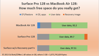 Illustration for article titled Which One Has More Usable Space: the 128GB Surface Pro or the 128GB MacBook Air?