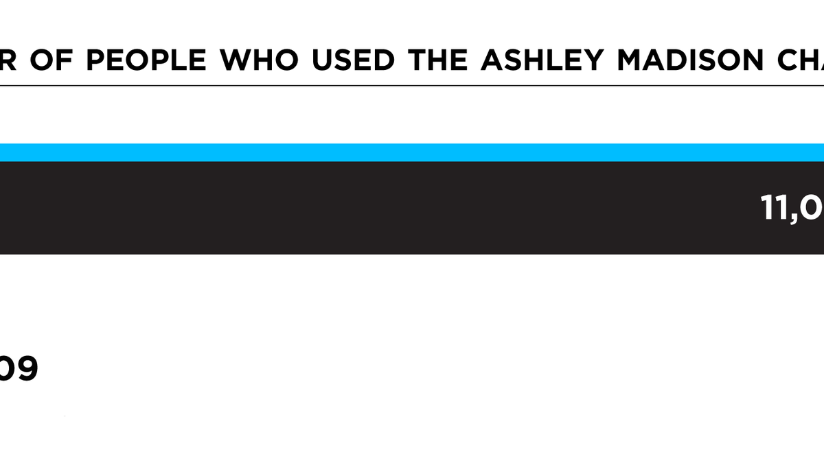 Almost None of the Women in the Ashley Madison Database Ever
