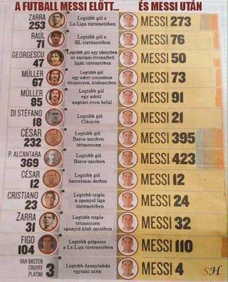 Illustration for article titled Meggyőzőbb ábrát még nem láttam Lionel Messi életéről és munkásságáról