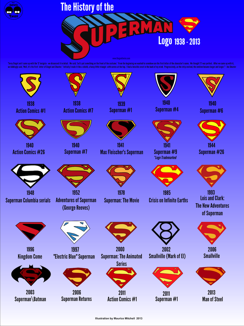 A History Of Superman Told In 25 Logos Over 75 Years