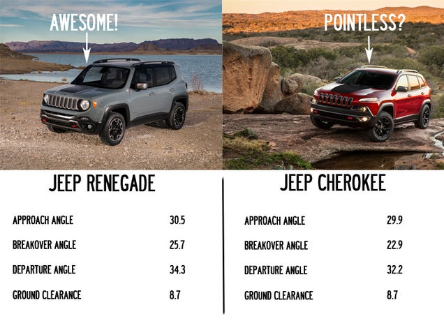 the jeep renegade might be the cherokee 39 s newest problem. Black Bedroom Furniture Sets. Home Design Ideas