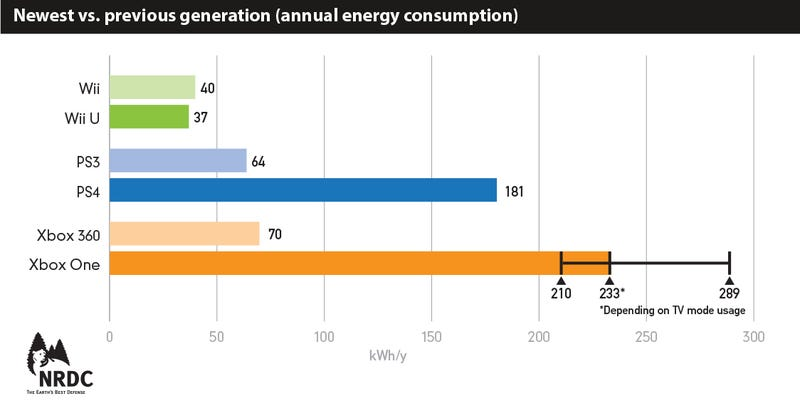 Illustration for article titled Your New Game Console Is Eating More Energy Than Ever