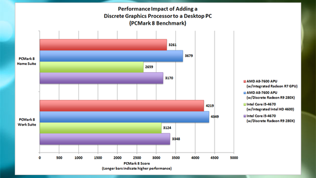 The Performance Benefits of Discrete Video Cards (Even for