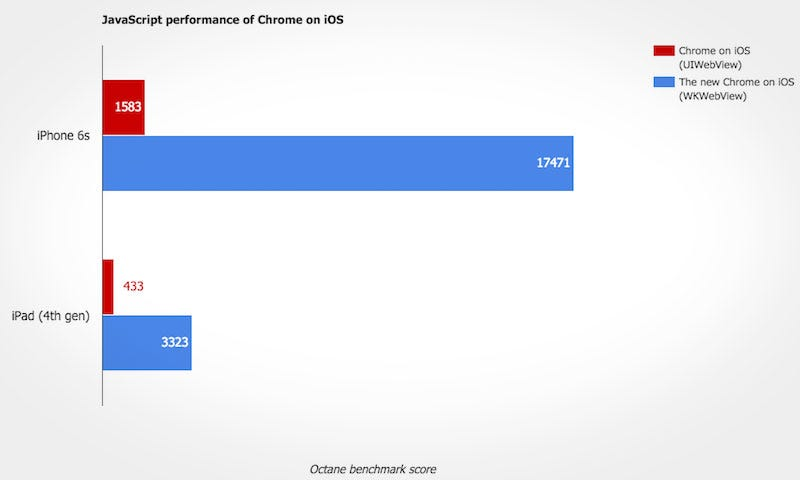Illustration for article titled Chrome for iOS Is Now as Fast and Stable as Safari