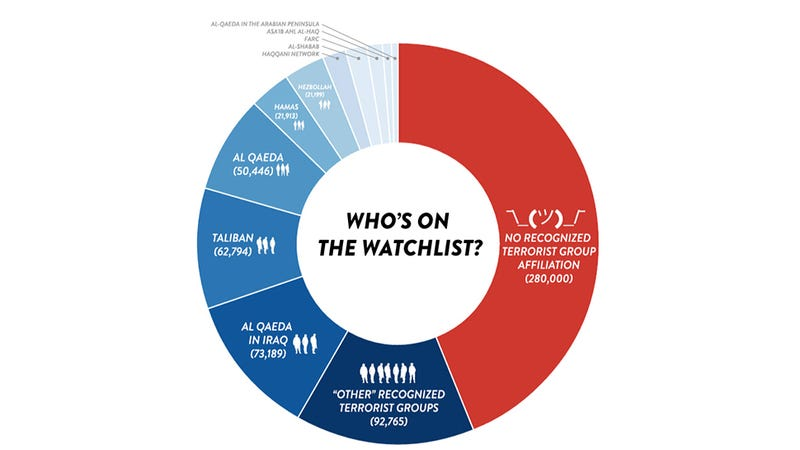 Illustration for article titled Nearly Half the Names On the Terrorist Watch List Have No Terrorist Ties