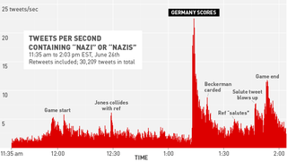 Illustration for article titled When Did Nazi Insults Spike On Twitter During USA-Germany?