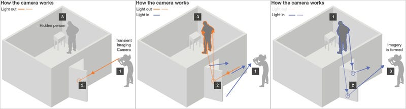 Illustration for article titled MIT Laser Camera Sees Around Corners