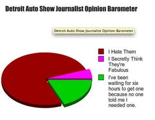 Illustration for article titled Detroit Auto Show Journalist Opinion Barometer: Fabulous Disco Wristband Edition