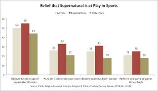 Illustration for article titled Survey: 1 In 3 Football Fans Have Asked God To Help Their Team Win