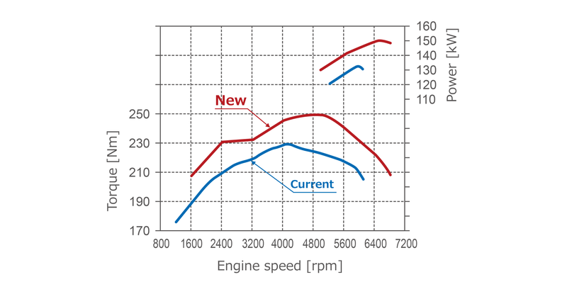 holy shit 41% thermal efficiency out of a gasoline engine