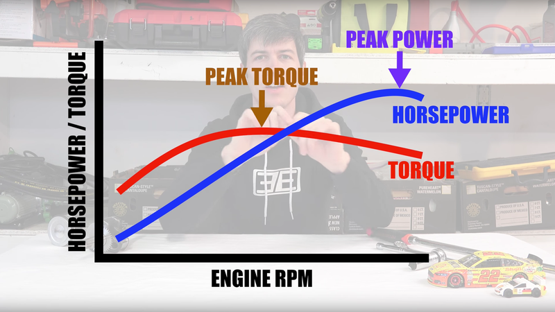 Illustration for article titled A Breakdown Of Torque Vs Horsepower Using Toy Cars And Fun Charts