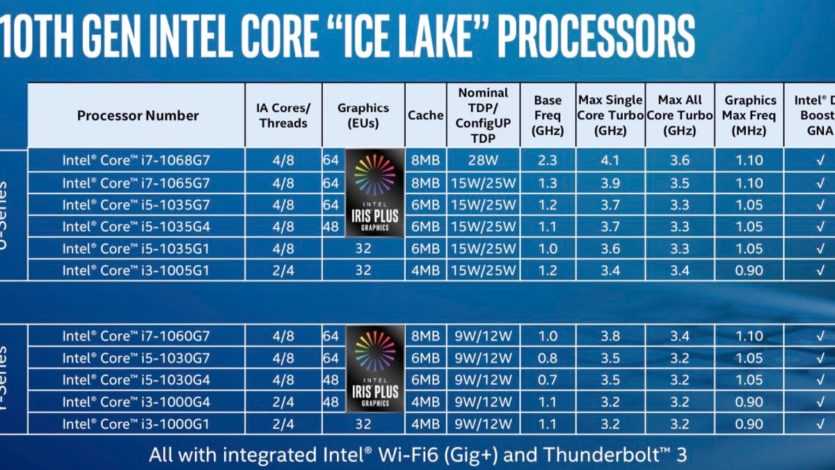 First Look at Intel's 10th Generation Ice Lake CPUs