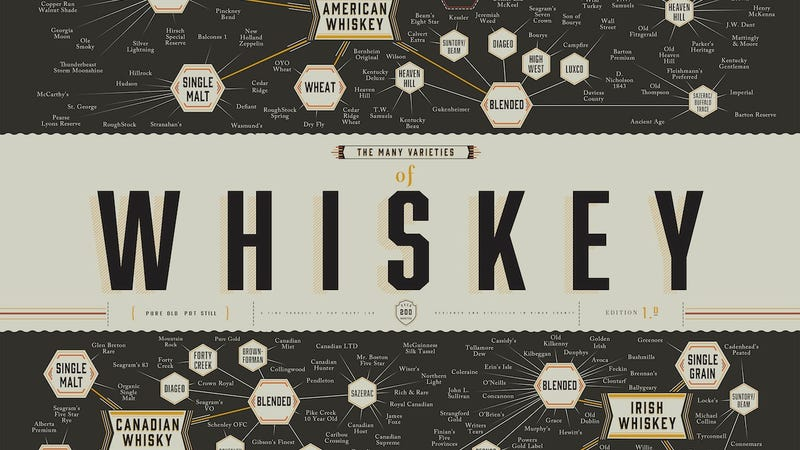 Illustration for article titled This Graphic Sets You Straight on All Things Whisky
