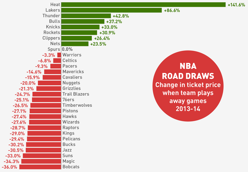Illustration for article titled Which NBA Teams Are The Best And Worst Road Draws?
