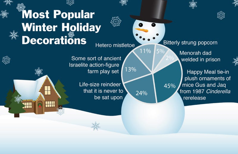 Illustration for article titled Most Popular Winter Holiday Decorations
