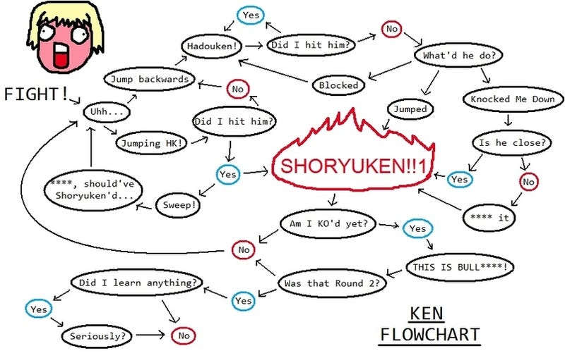 Illustration for article titled SF Flowchart: All Roads Lead to Shoryuken