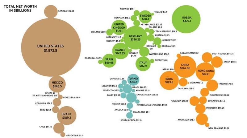 Illustration for article titled Mapa mundial de millonarios: así de mal está repartida la riqueza
