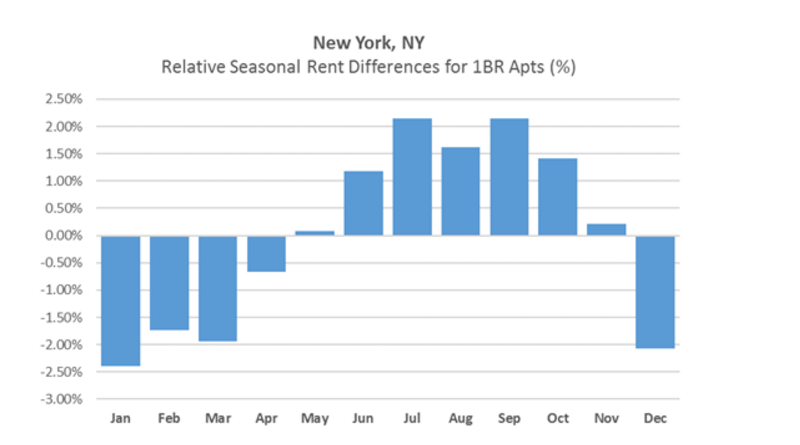 In General Fall Is The Best Time To Search For A New Apartment That Varies Though Depending On City Hop Took Deeper Look At Data Ten