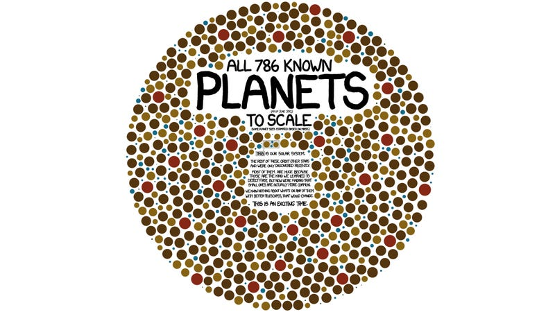 Illustration for article titled All 786 Known Planets to Scale