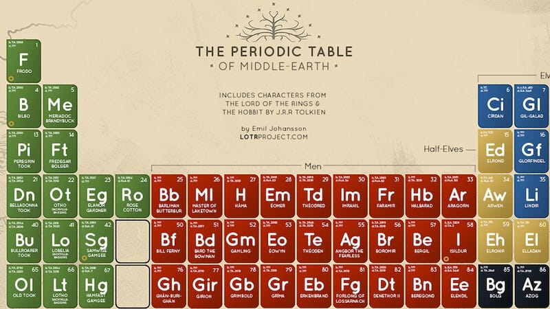 Which element is gollum on the lotr periodic table urtaz Images