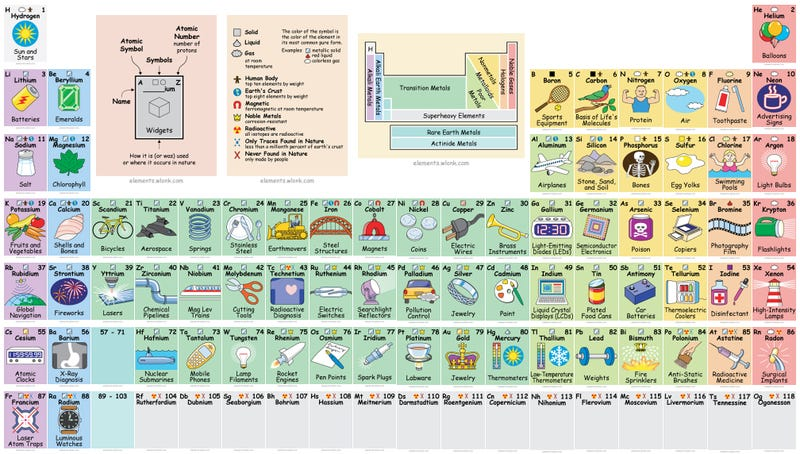 Interactive periodic table reveals exactly how we use all those elements urtaz