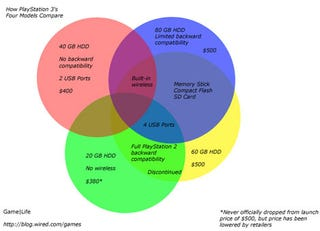 Illustration for article titled Venn Diagram Helps Your Mom Pick Up the Right PS3 for Christmas