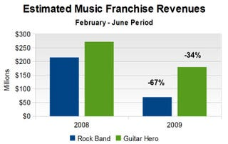 Illustration for article titled Rock Band, Guitar Hero Revenues Down 49%