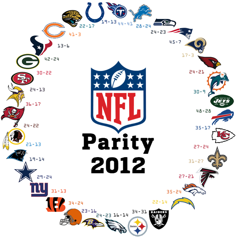 Illustration for article titled It Happened Again: The NFL's Parity In One Striking Graphic