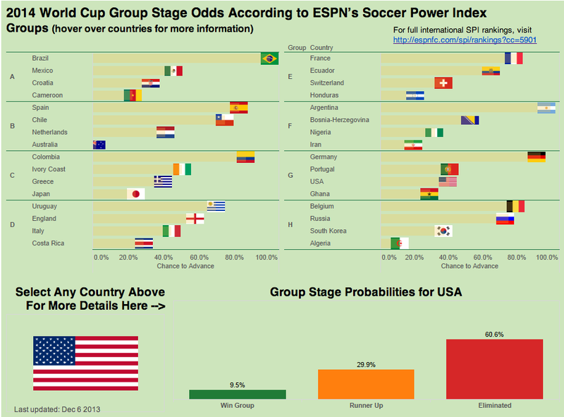 Illustration for article titled Nate Silver's Model Gives The USMNT A 39.4 Percent Chance To Advance