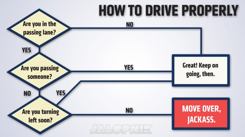 Illustration for article titled How To Drive Properly Explained In One Simple Graphic