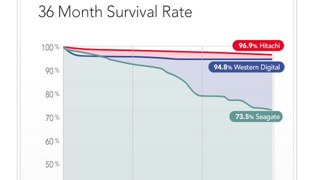 HDD 36 Months Survuval Rate