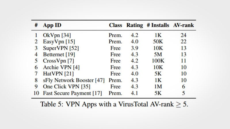 Illustration for article titled Researchers Issue Security Warnings About Several Popular Android VPN Apps
