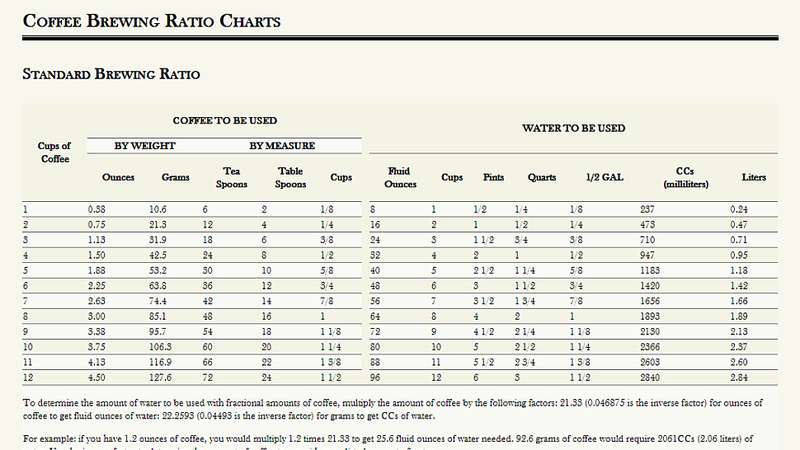 Coffee Maker Coffee To Water Ratio : Make a Perfect Cup of Coffee with These Brewing Ratio Charts