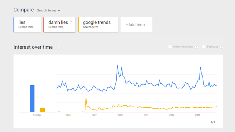 Illustration for article titled Why You Shouldn't Trust Sensational Stories Based On Google Trends