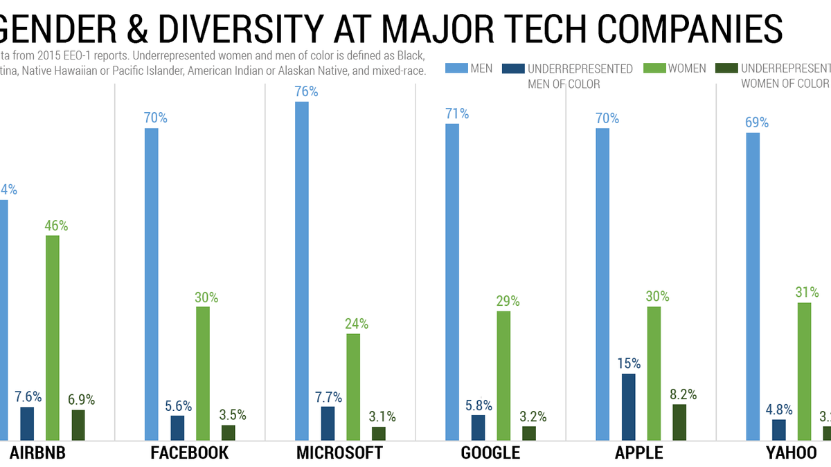 the alarming downsides to tech industry diversity reports