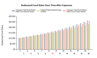 Illustration for article titled Use FINRA's Fund Analyzer To Compare 401(k) Fees