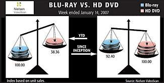 Illustration for article titled Blu-ray Gaining Ground on HD DVD