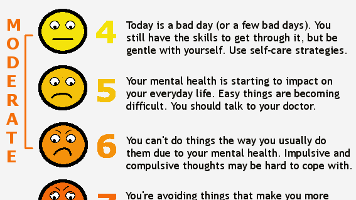 Use This Pain Scale To Assess Your Mental Health