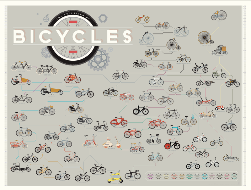 Illustration for article titled Bicycles, a short introduction