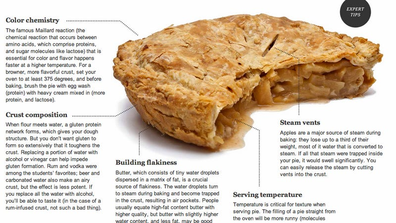 Illustration for article titled The Science Behind the Perfect Apple Pie