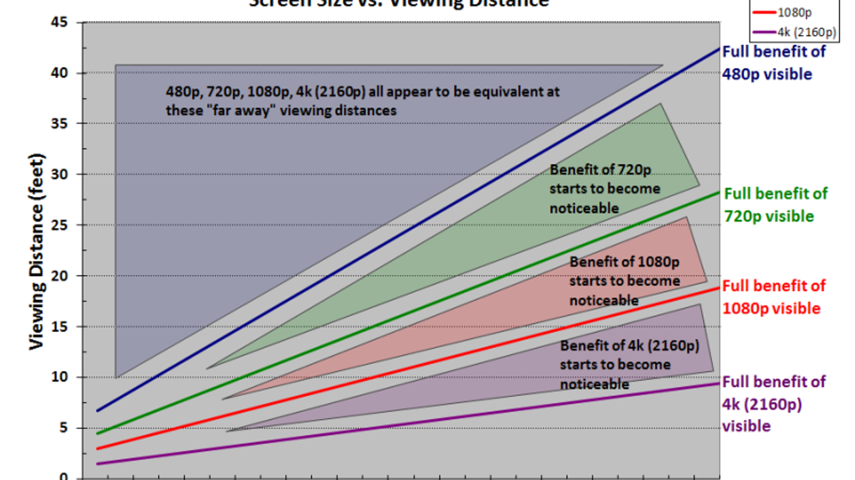 Viewing range on the screen