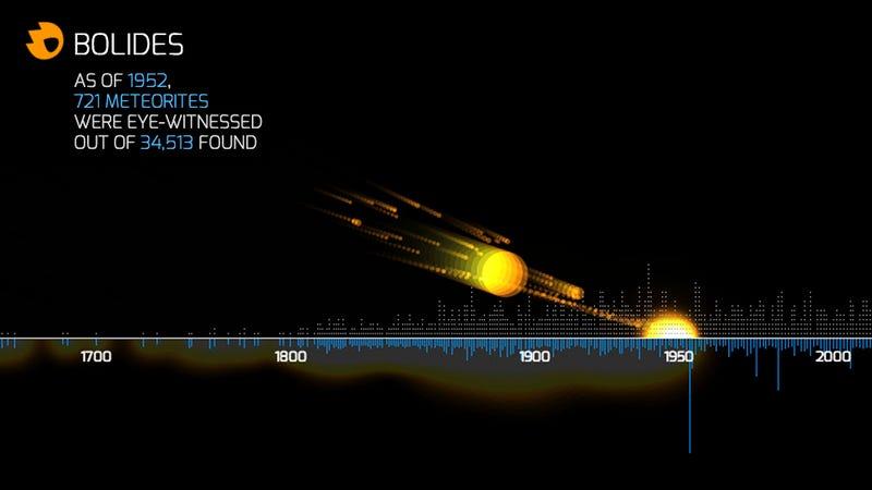 Illustration for article titled Mil años de meteoritos en una infografía