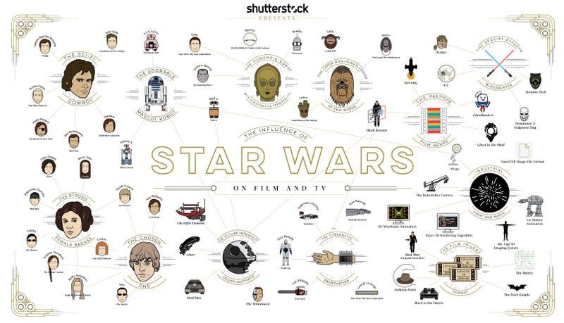 La inmensa influencia de Star Wars en el cine y televisión, recogida en un gráfico