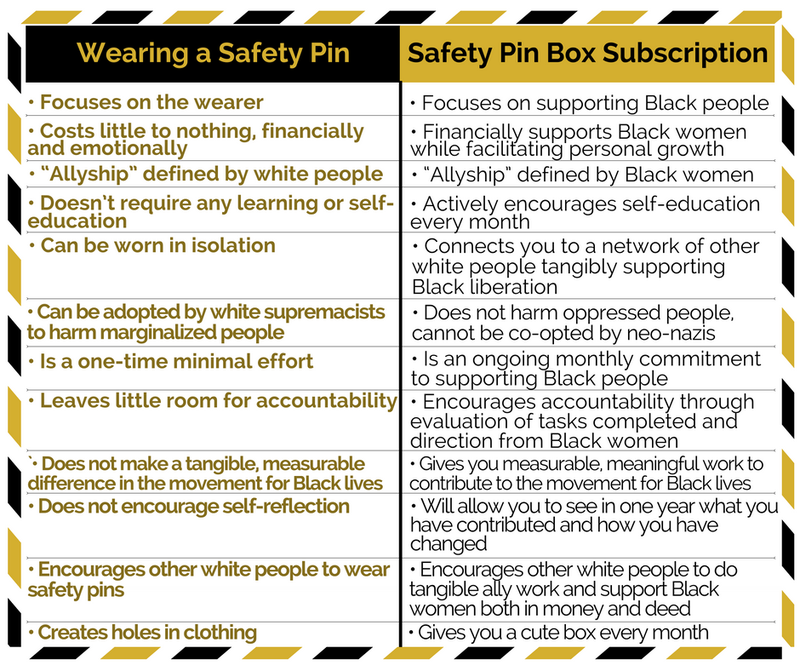 Illustration for article titled Soooo.... You want to be a better ally? Check Out the Safety Pin Box