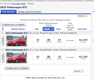Illustration for article titled 2015 GTI Fuel Economy?