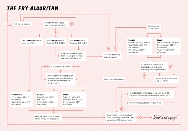 This Algorithm Explains How to Make Perfect French Fries Every Time