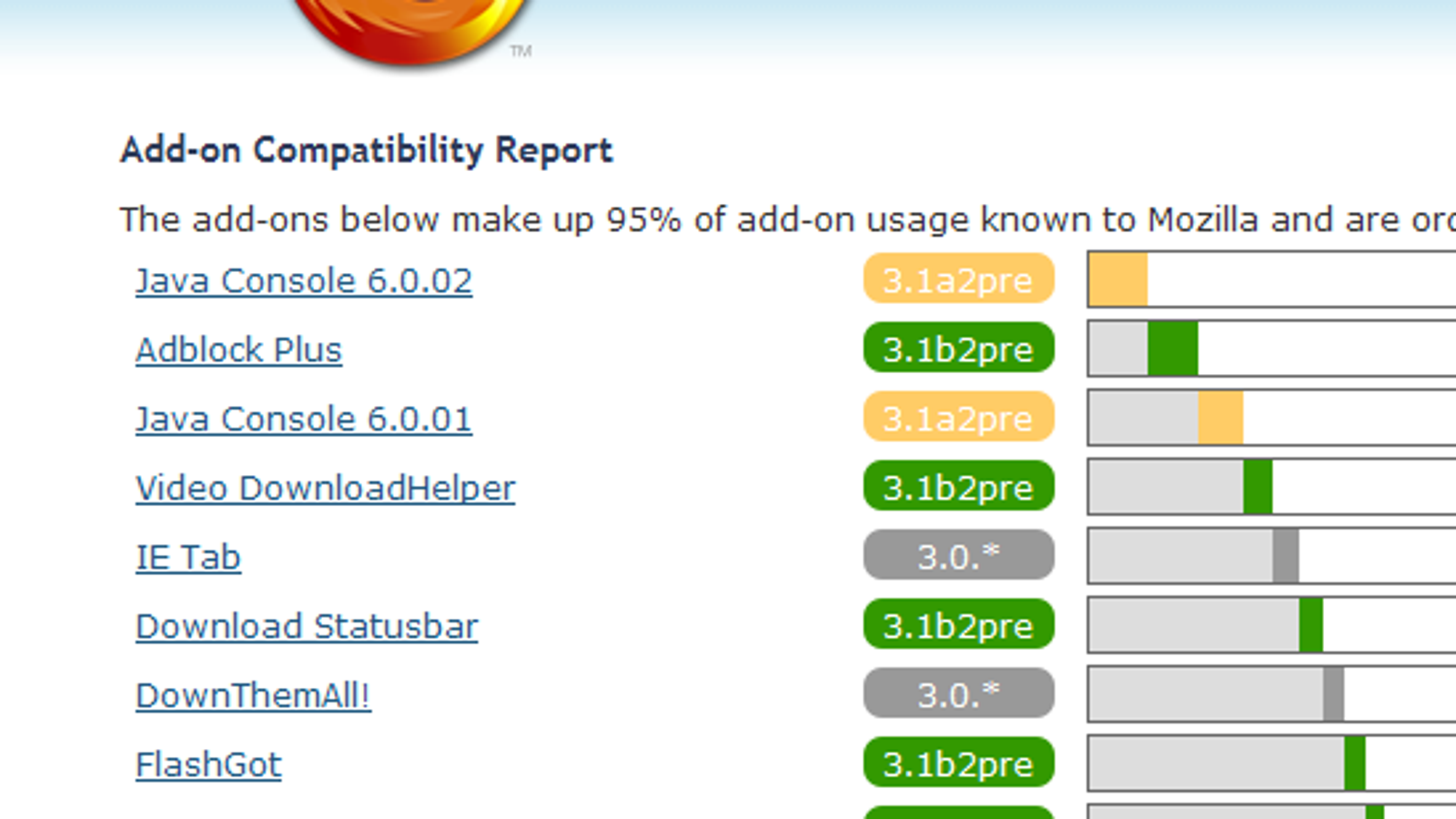 Comprehensive Firefox 3 Add-on Compatibility Report