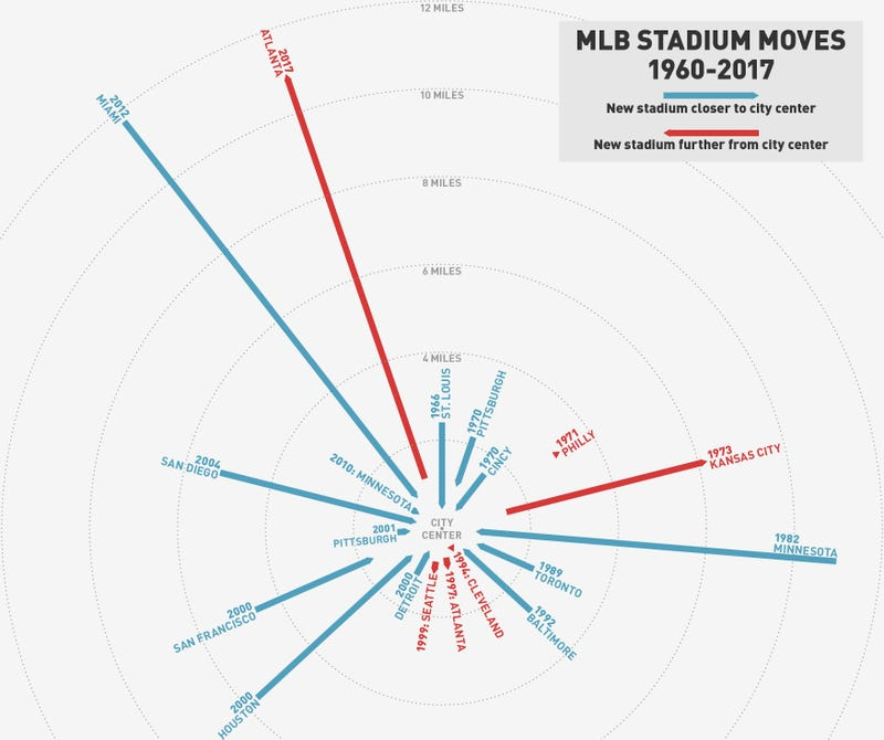 Illustration for article titled Chart: How The Braves' Atlanta Exodus Compares With Other MLB Moves