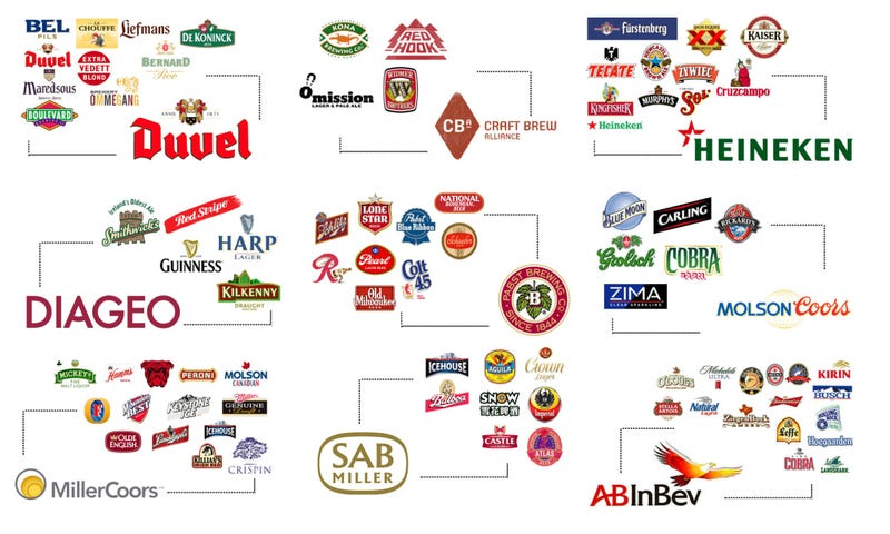 beer controlled by oligopoly